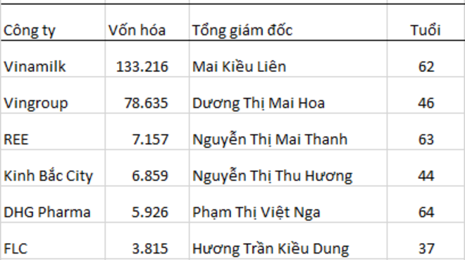 女性の活躍目立つベトナム、女性社長の企業、時価総額で全体の2割