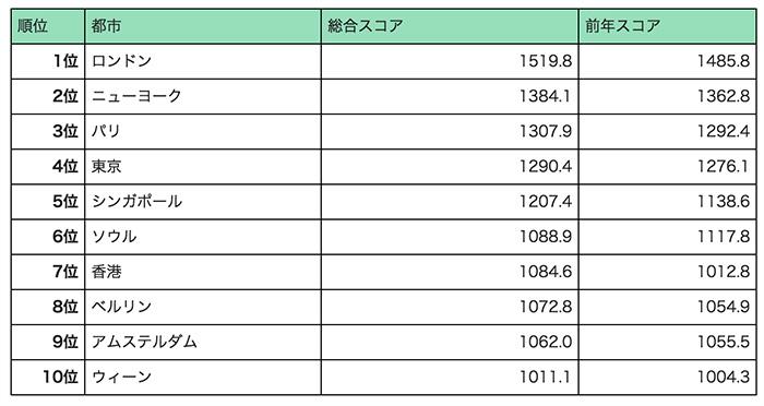 世界の都市総合力ランキング、東京は8年連続の4位