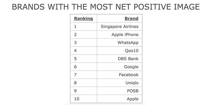 シンガポールのブランドイメージ調査、1位はシンガポール航空