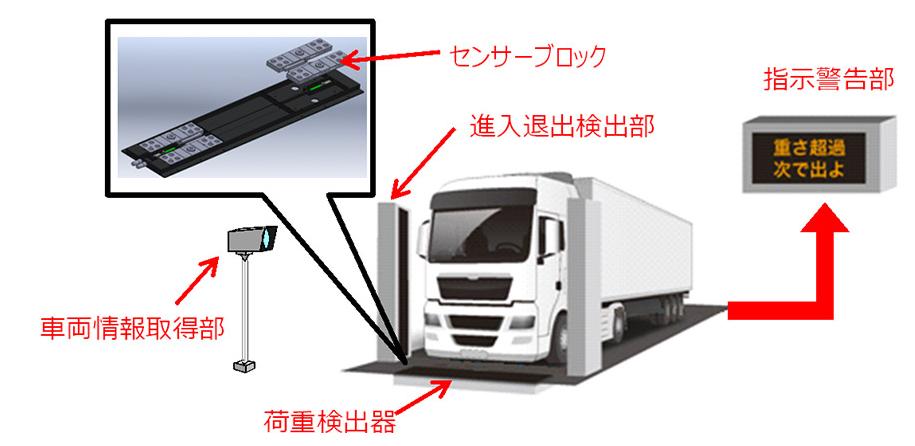 マレーシアの高速道路に日本式の走行車両重量測定装置を導入、重量違反車撲滅へ