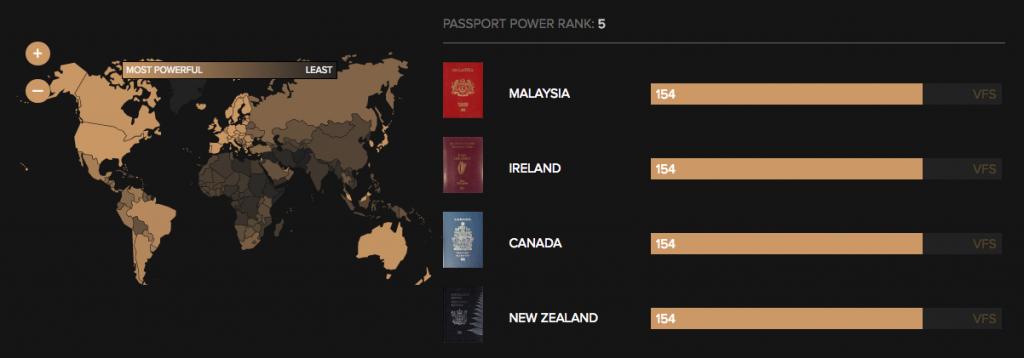 マレーシアのパスポートが〝世界で5番目に強い〟パスポートに