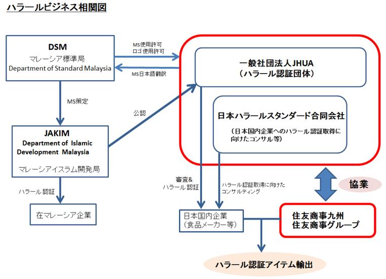 日本のハラール認証食品を住友商事九州が輸出