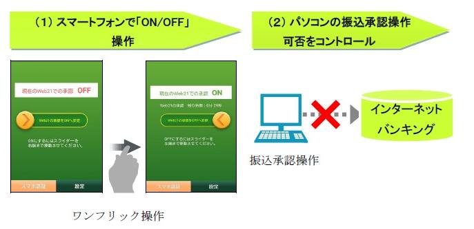 三井住友銀行、マレーシアのベンチャーの特許を使用したセキュリティを導入
