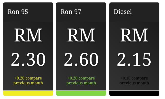 2月1日よりマレーシアの【ガソリン販売価格が値上げ】