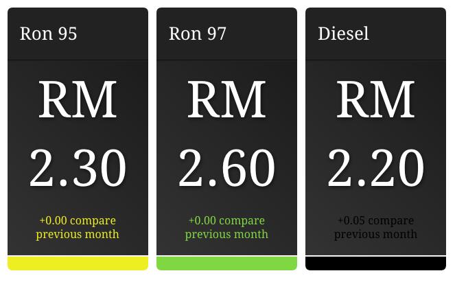 マレーシア、ガソリン価格は据え置き、ディーゼルは値上げに
