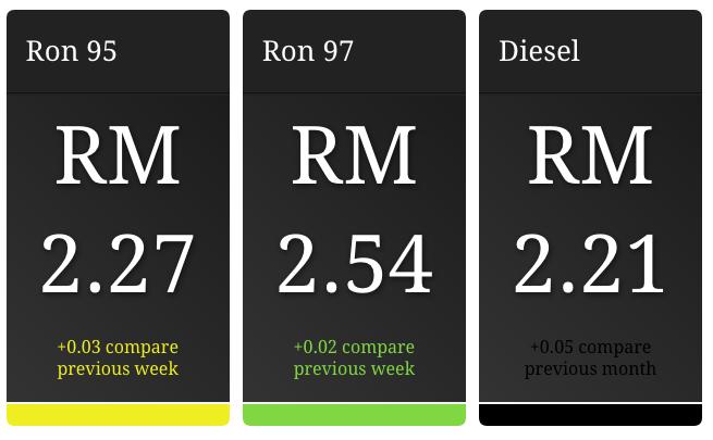 マレーシア、ガソリン価格が再び上昇