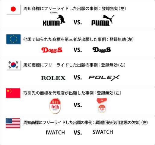 「悪意の商標出願」の事例集、日米欧中韓の特許庁が公表