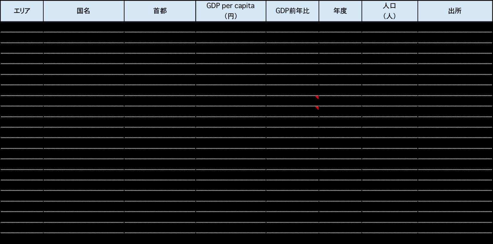 アフリカ各国の一人当たりGDP比較