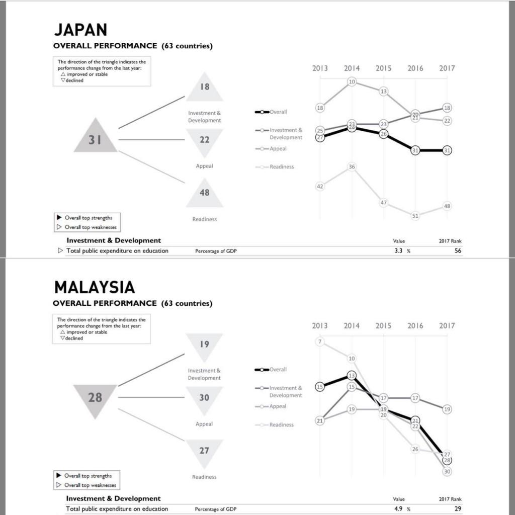 世界人材ランキング、マレーシア28位、日本31位