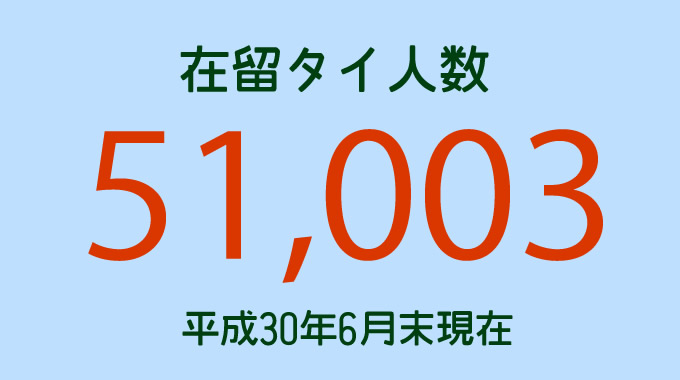 在留タイ人数は51,003人! 平成30年6月末現在で