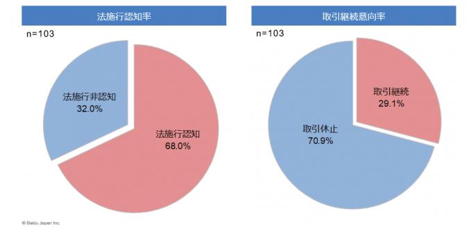 中国人バイヤーの実態調査結果バイドゥが発表、電子商務法施行により7割が取引休止と回答