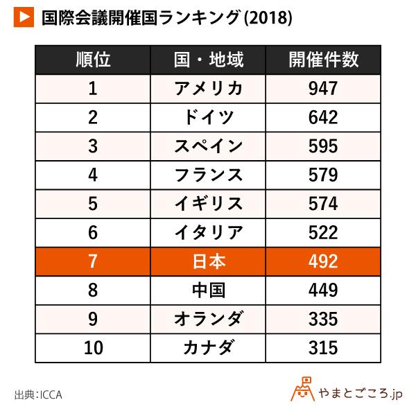 2018年国際会議開催件数、日本は世界7位、アジア・太平洋地域1位