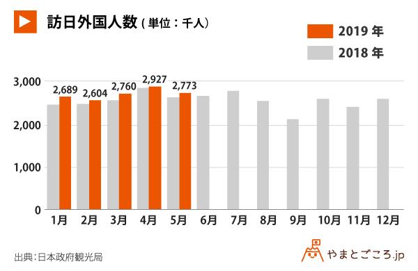 2019年5月訪日客数3.7%増の277万3000人、東アジア3市場は前年同月比マイナス 中国は2桁増