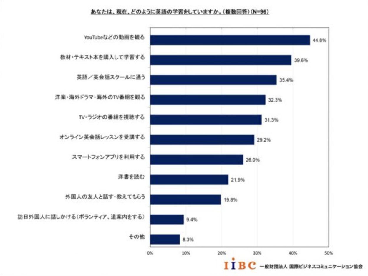 日本のビジネスパーソンの7割は英語に苦手意識あり