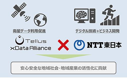NTT東日本、衛星データ活用を推進、まずは農業・漁業の分野から着手