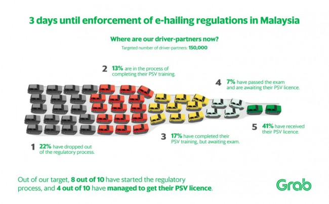 マレーシア:Grabなど配車サービスの新ルール 10月12日から導入へ