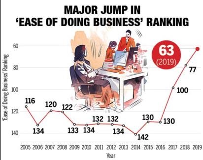 「ビジネスのしやすさランキング」インドが14ランク急上昇して63位に