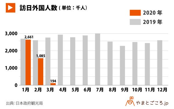 日本:2020年3月訪日客数は9割減、31年ぶりに20万人下回る。1-3月訪日消費も4割減