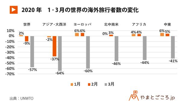 日本:3月の国際観光客数は57%減 UNWTO 回復の3シナリオ解説。最悪のケースは2020年 78%減に