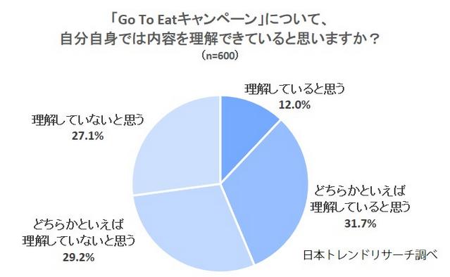 日本:Go To Eatキャンペーン調査 利用したいは37.5%、感染への懸念から外食を敬遠する声も
