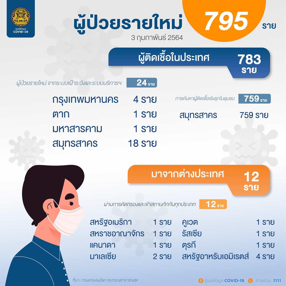 タイ:新規タイ国内感染は783人、海外からの入国は12人