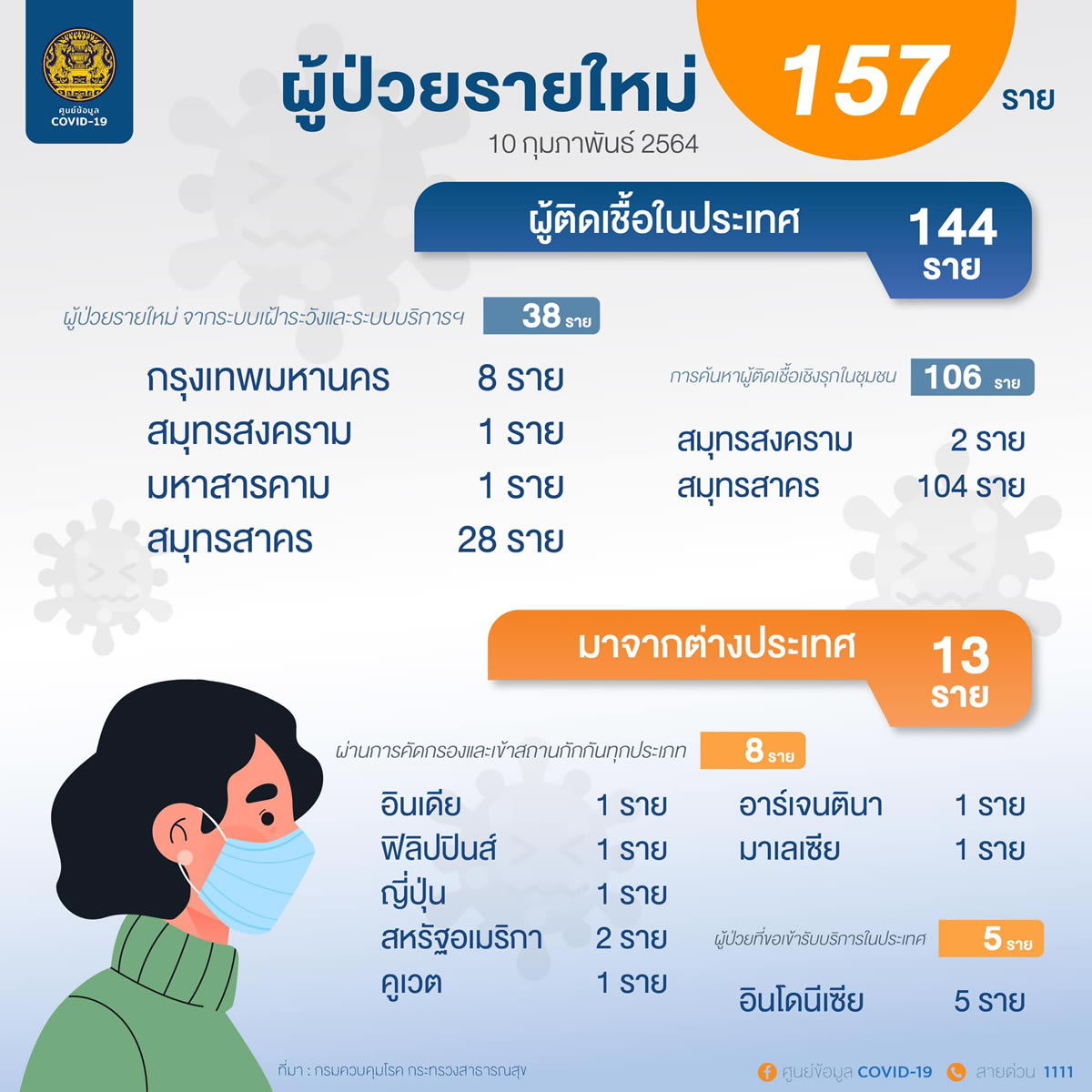 タイ:新規のタイ国内感染は144人、日本から入国の日本人男性も陽性