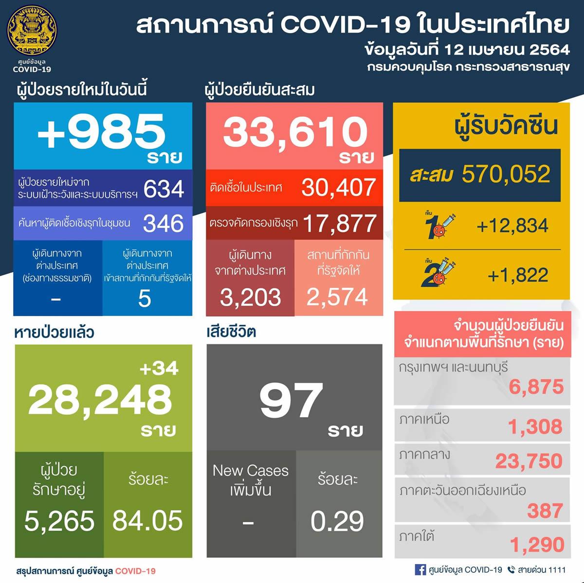 タイ国内感染は62都県980人/チェンマイ246人/バンコク137人/チョンブリ92人[2021年4月12日発表]