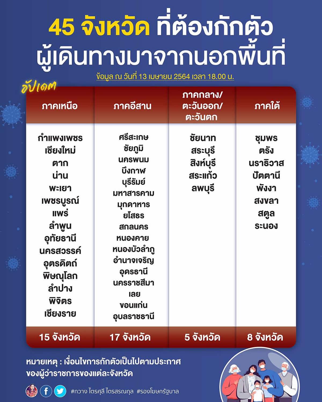 タイ:タイ45県で入県規制、危険地域や他県からの入県で14日間の隔離検疫など