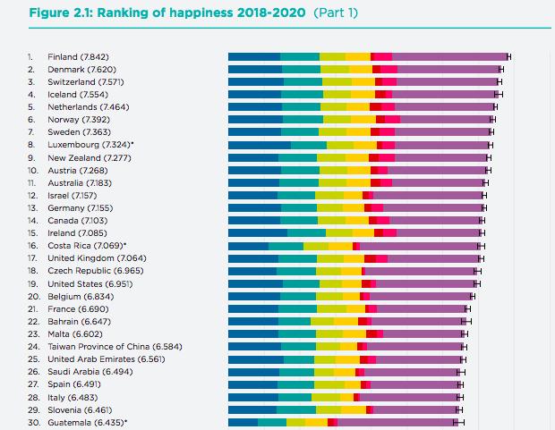 世界幸福度ランキング フィンランドが4年連続1位、日本は56位と出遅れ。コロナ禍での人との繋がり気薄化が幸福感に影響